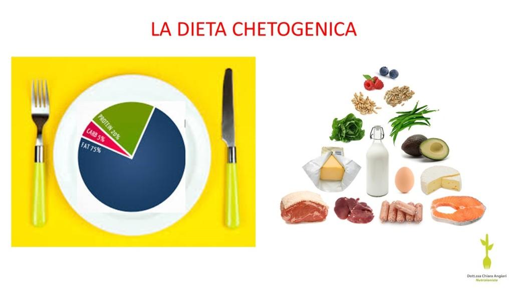 in che consiste la dieta chetogenica